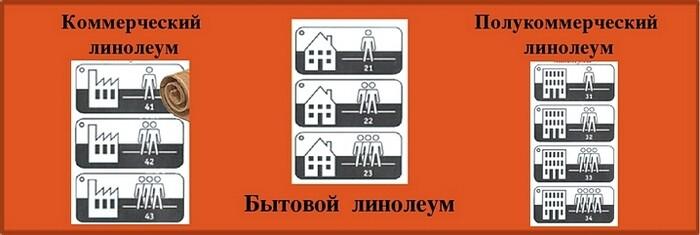 Символы для определения класса линолеума