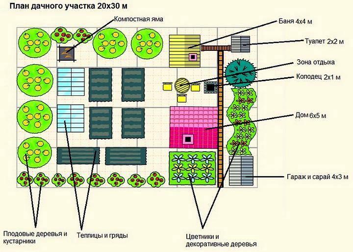 Схема посадки сада с огородом