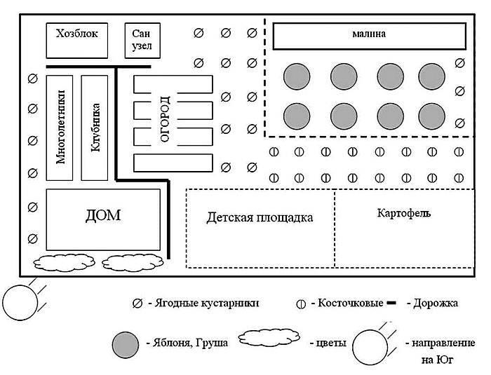 Схема посадки сада и огорода на участке