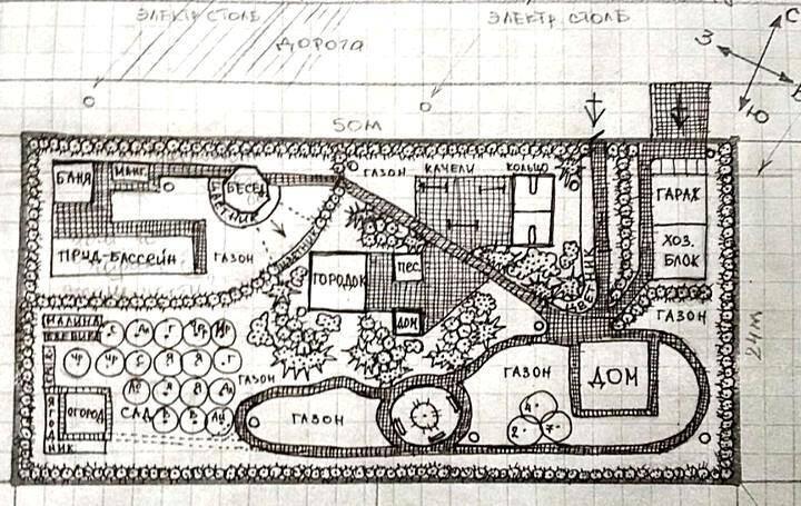 Схема посадки сада и огорода