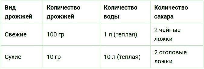 Таблица дрожжевых растворов